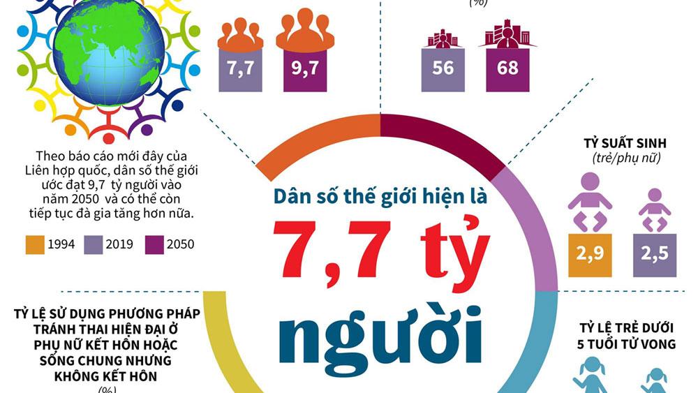 Dân số thế giới hiện nay là khoảng 7,7 tỷ người